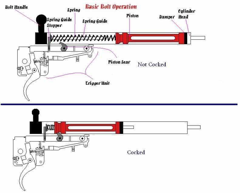 basic bolt operation diagram